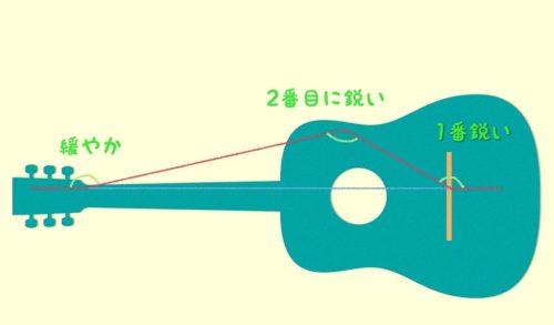 ギターの弦の変形箇所