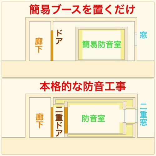簡易防音室と防音工事の構造比較