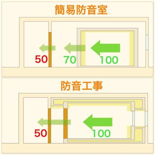 簡易防音室と防音工事の仕組み比較