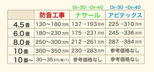 防音工事と簡易防音室の費用比較