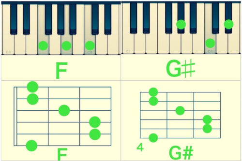 ギターのコードとピアノのコード