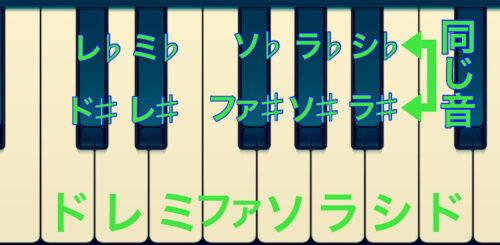 ピアノ上の♯音と♭音