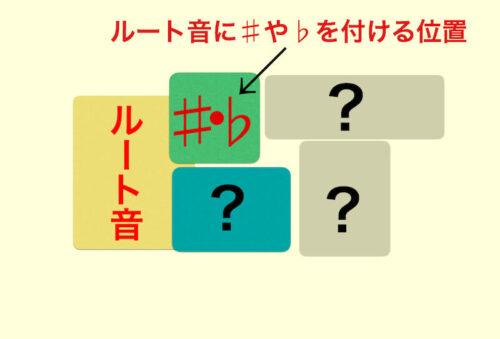 コード表記の意味