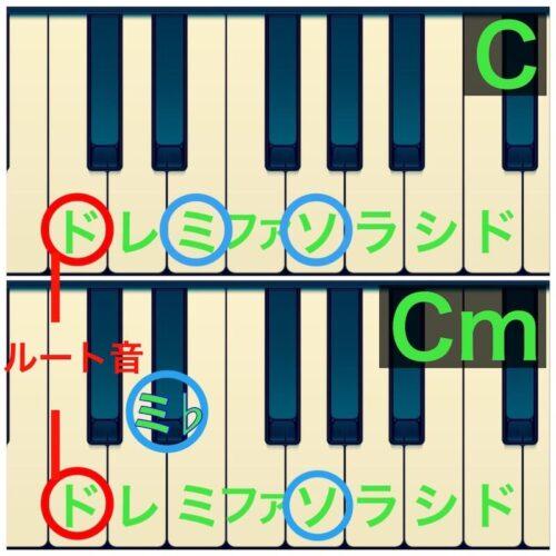 ピアノ鍵盤上のマイナーとメジャー(C)