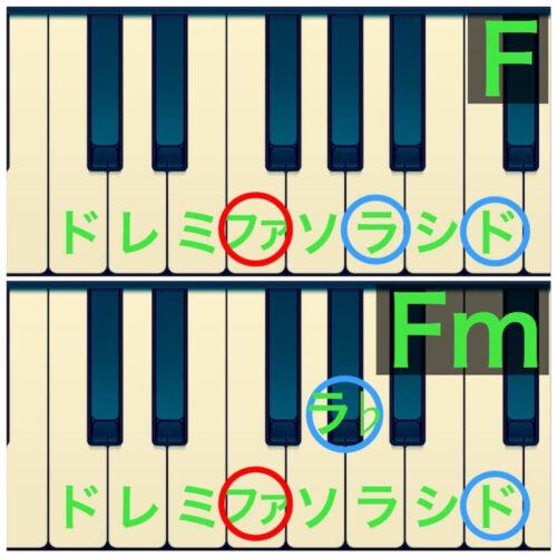 ピアノ鍵盤上のマイナーとメジャー(F)