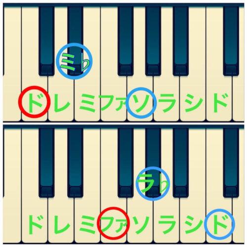 CマイナーとFマイナーの構成音