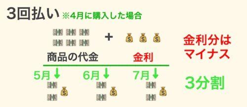 分割払いと金利の仕組み