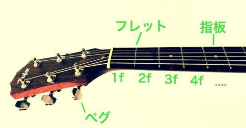 ギターの各部名称