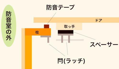 防音室ドアロックの設計と構造